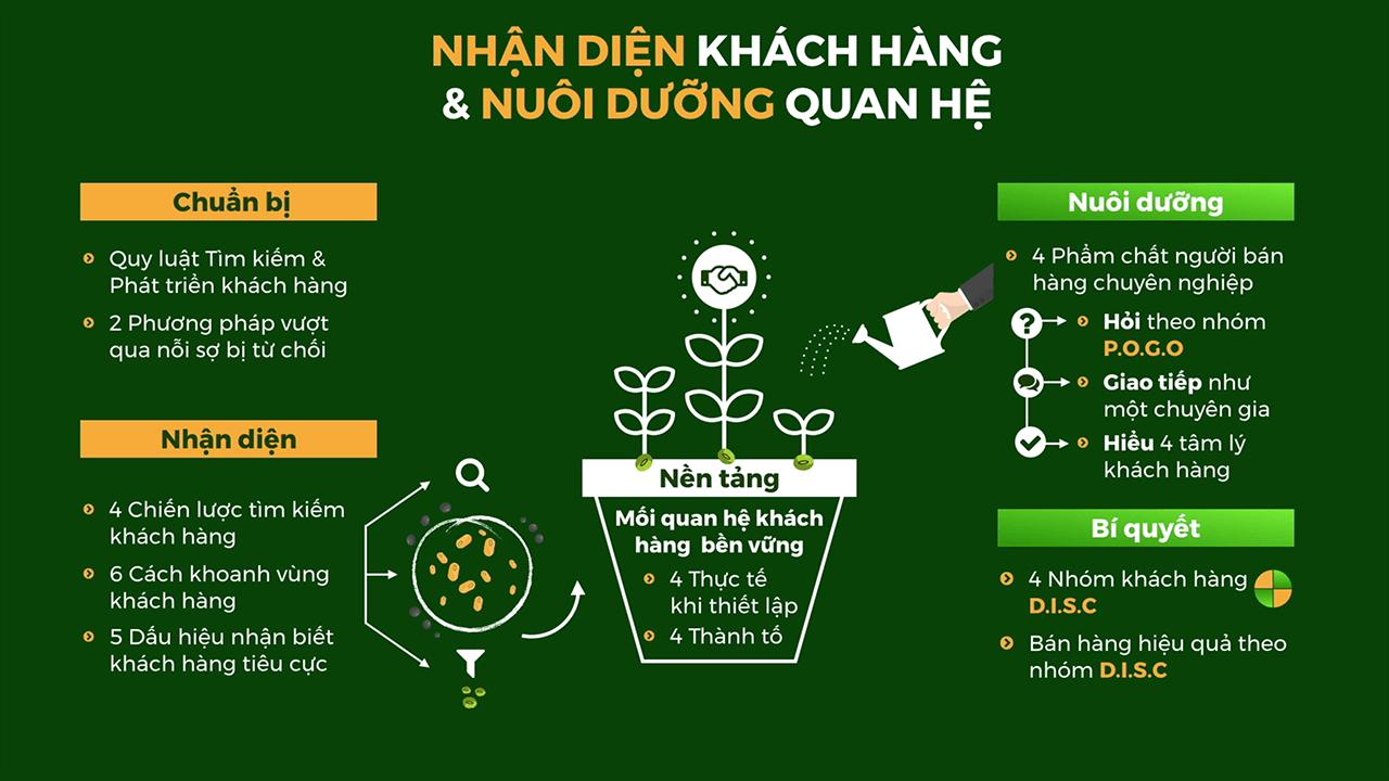 Nhận diện Khách hàng & Nuôi dưỡng Quan hệ - BRANDCAMP.ASIA