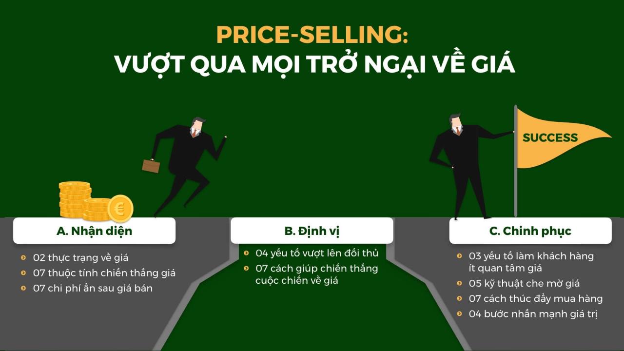 Price-selling Vượt qua mọi trở ngại về giá - BRANDCAMP.ASIA