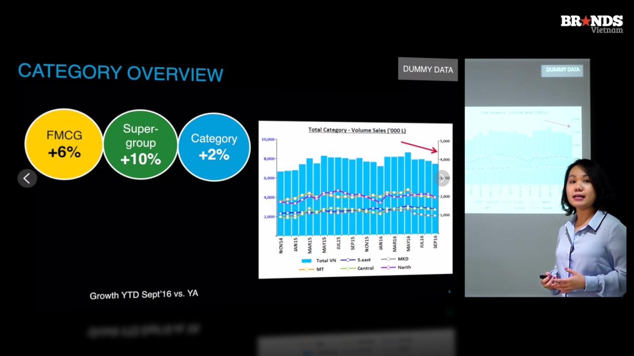 Retail Audit Hướng dẫn đọc hiểu Báo cáo Đo lường Bán lẻ - BRANDCAMP.ASIA