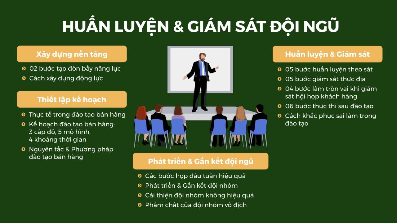 Sales Training & Supervision Huấn luyện & Giám sát đội ngũ - BRANDCAMP.ASIA