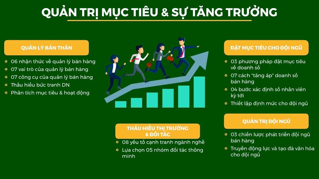 Sales Values & Target Quản trị Mục tiêu & Tăng trưởng - BRANDCAMP.ASIA